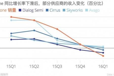 苹果要在美国生产手机,问题不仅仅是成本的增加